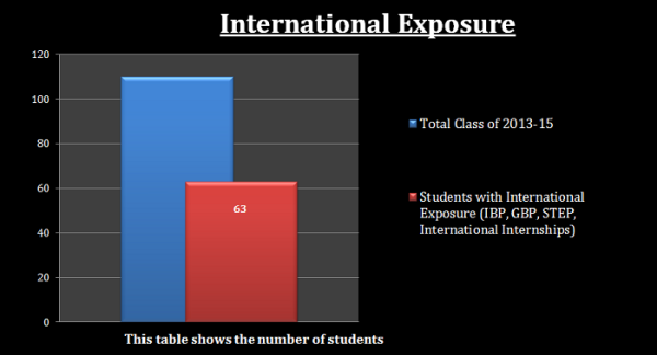 International Exposure Figures